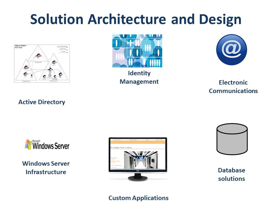 Solution Architecture | Sphere Software